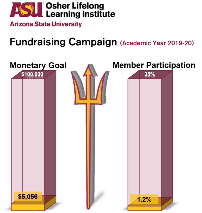 OLLI at ASU Fundraising Campaign (Academic Year 2019-20). Picture of two columns. Column 1: Monetary Goal of $100,000, current amount raised $5,056. Column 2: Member Participation Goal of 35%, current percentage 1.2%.