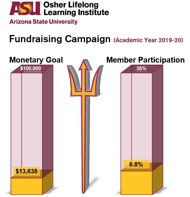 Giving Meter for Osher Lifelong Learning Institute at Arizona State University